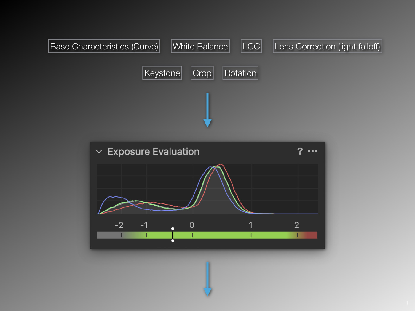 processing pipeline, part 1, exposure evaluation