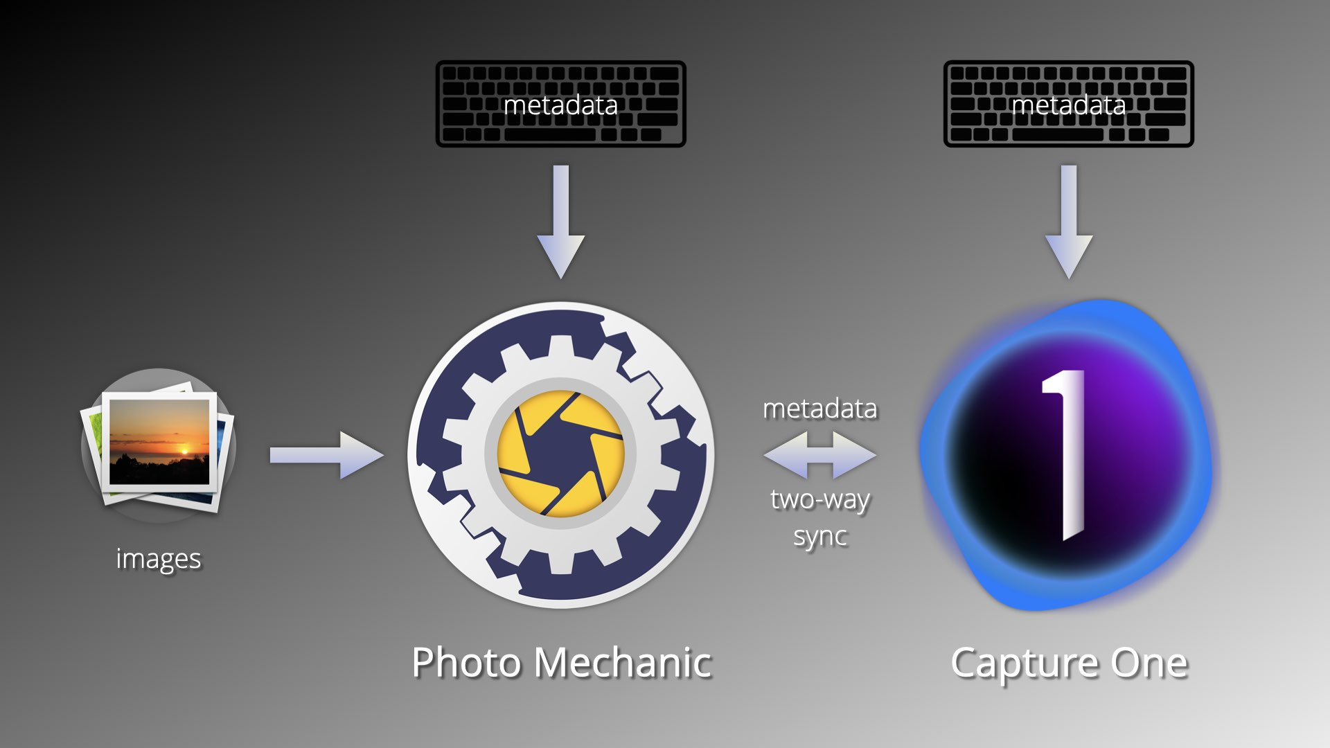 two-way metadata sync, capture one 20, photo mechanic 6
